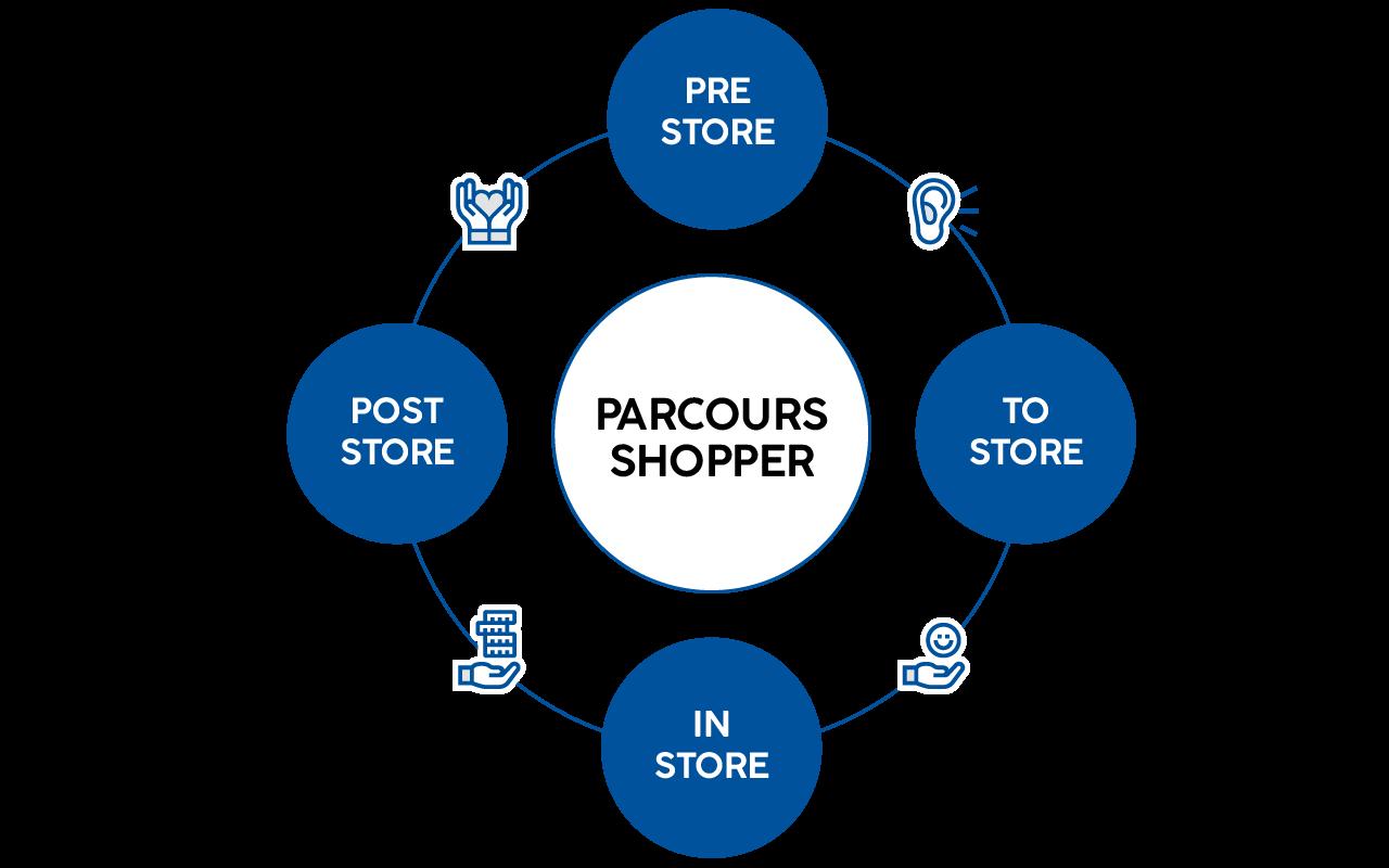 Parcours Shopper GLOBE
